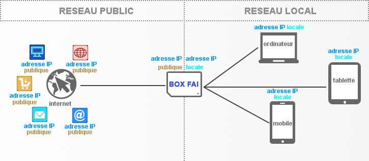 adresse IP publique et locale